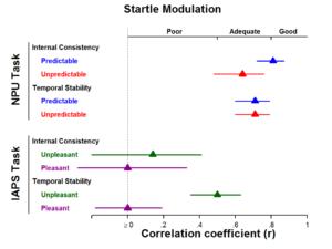 startle modulation