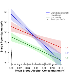 mean blood alcohol concentration